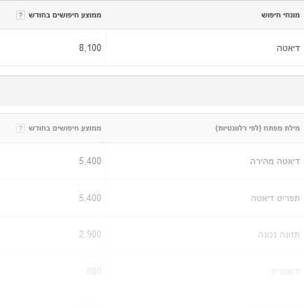 כלי מילות המפתח של גוגל